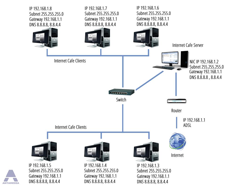 Internet Cafe Software – Internet Cafe Wiring Diagram