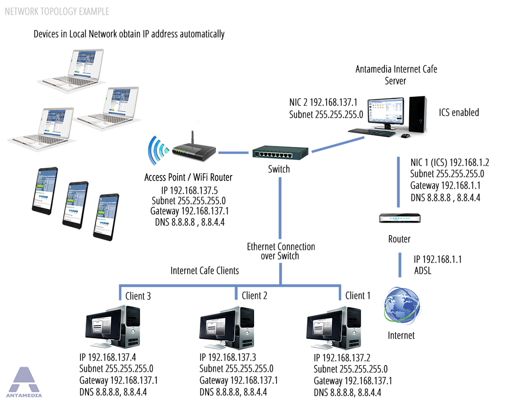 Wireless internet business plan
