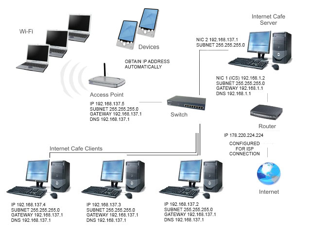 internet cafe wiring diagram   setting up an internet cafe       internet cafe software cyber cafe software