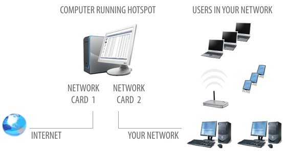 Hotspot Controls User Devices