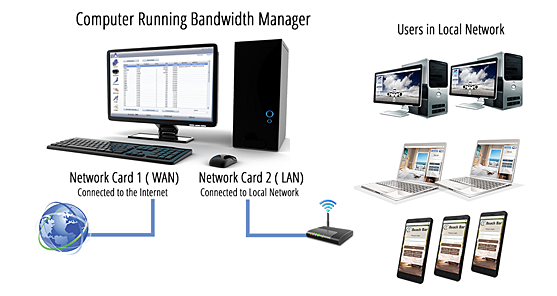 Bandwidth Manager Network Setup