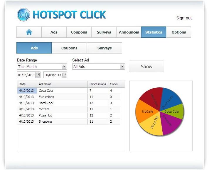 HotSpot Click Statistics