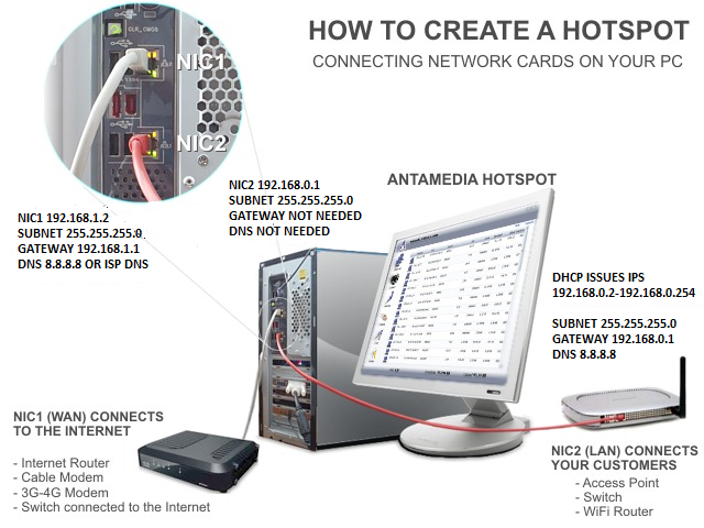 How to create a Hotspot