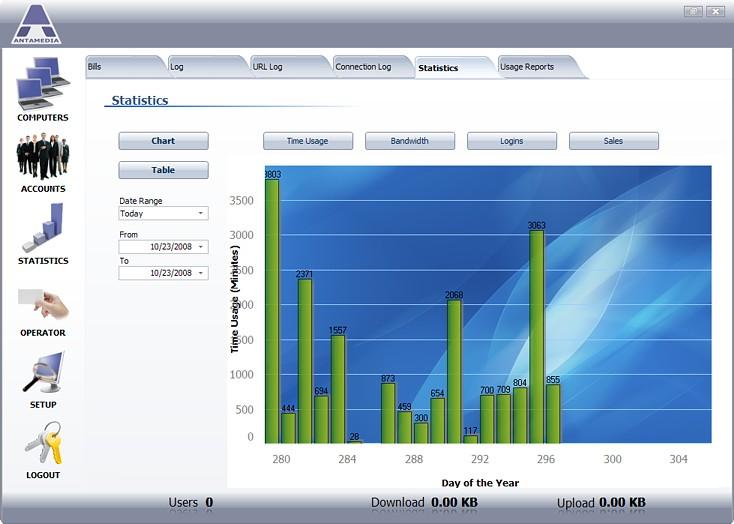 HotSpot Statistics Chart