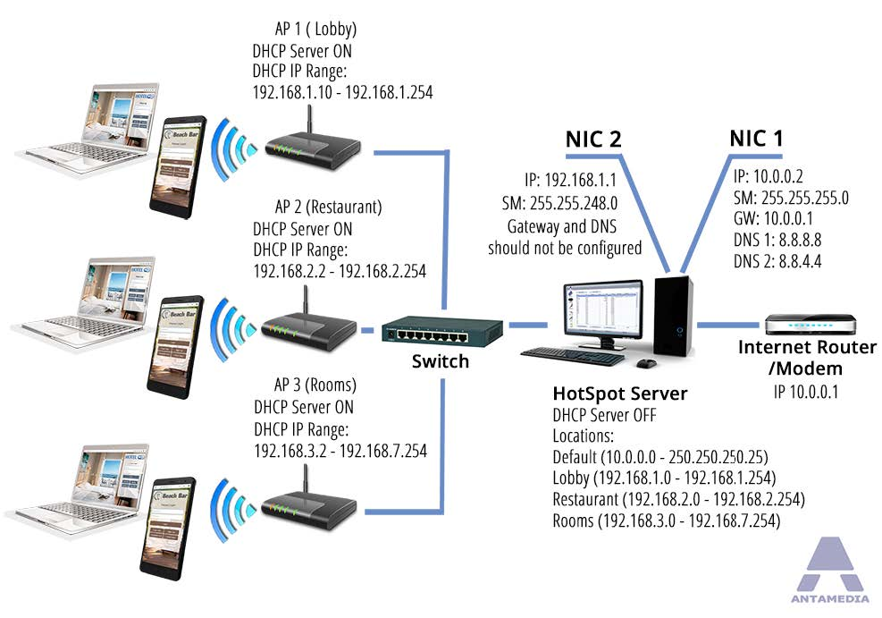 HotSpot WiFi locations Network Topology example